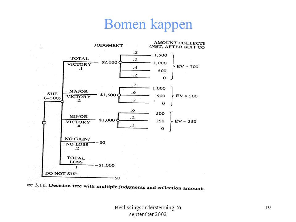 Beslissingsondersteuning 26 september 2002 19 Bomen kappen