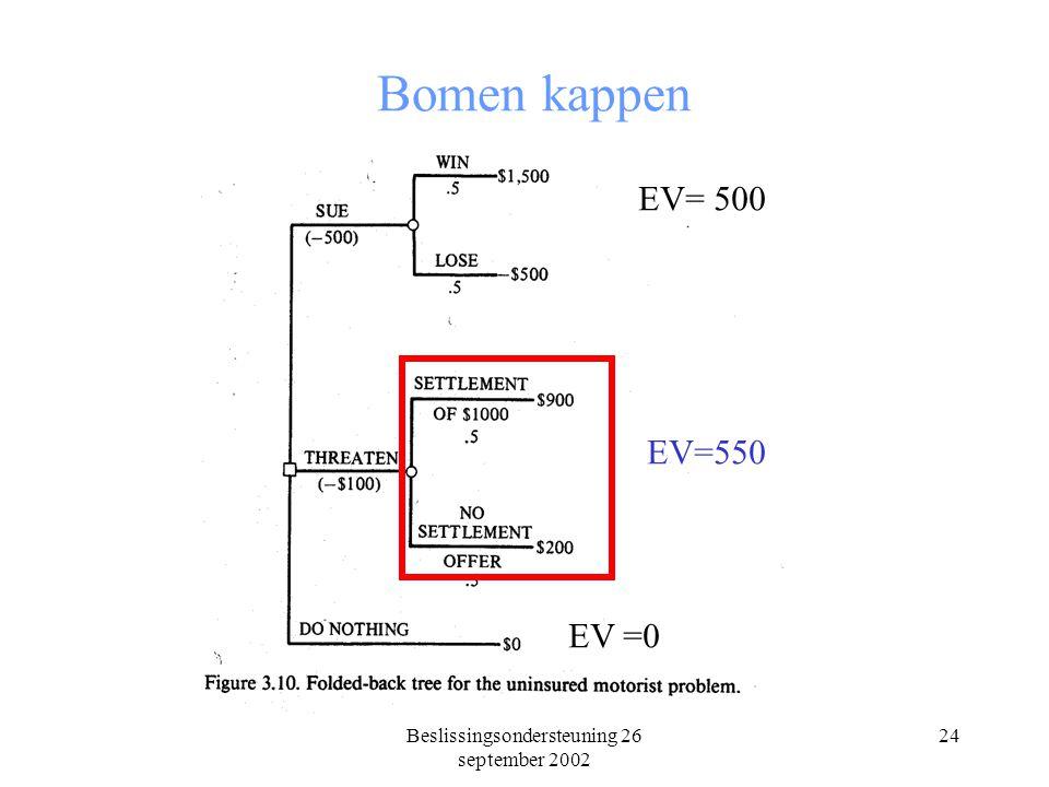 Beslissingsondersteuning 26 september 2002 24 Bomen kappen EV= 500 EV=550 EV =0