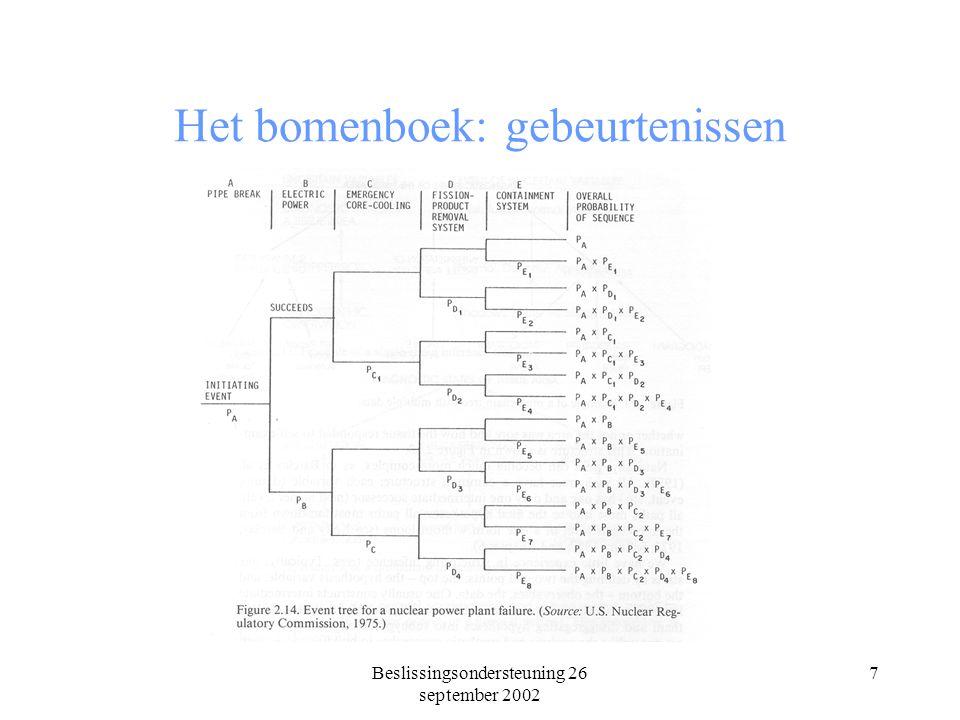 Beslissingsondersteuning 26 september 2002 7 Het bomenboek: gebeurtenissen