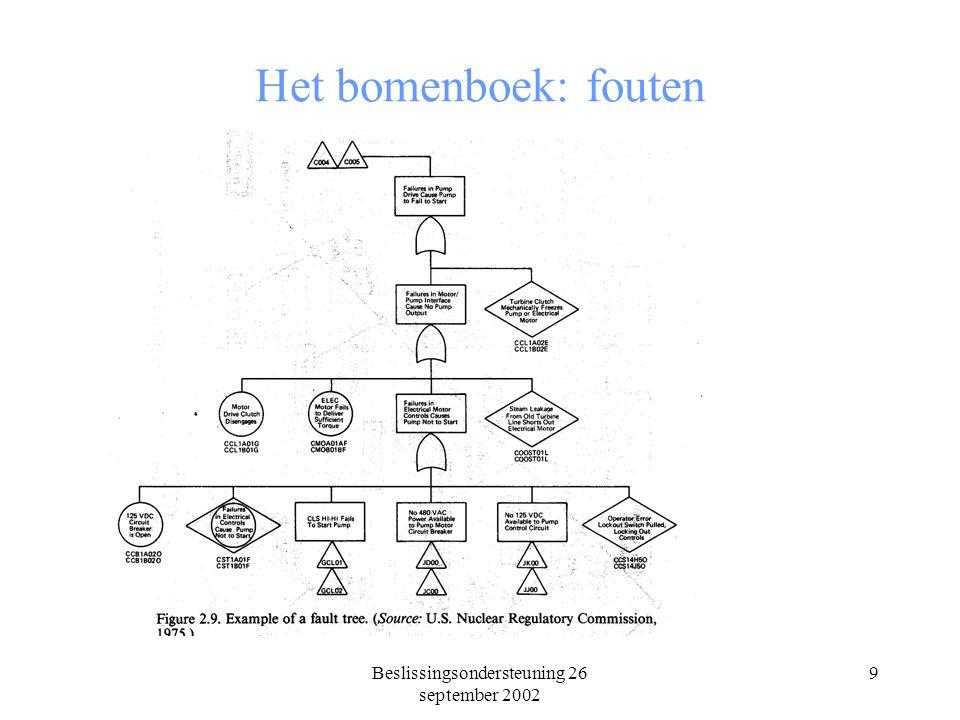 Beslissingsondersteuning 26 september 2002 9 Het bomenboek: fouten