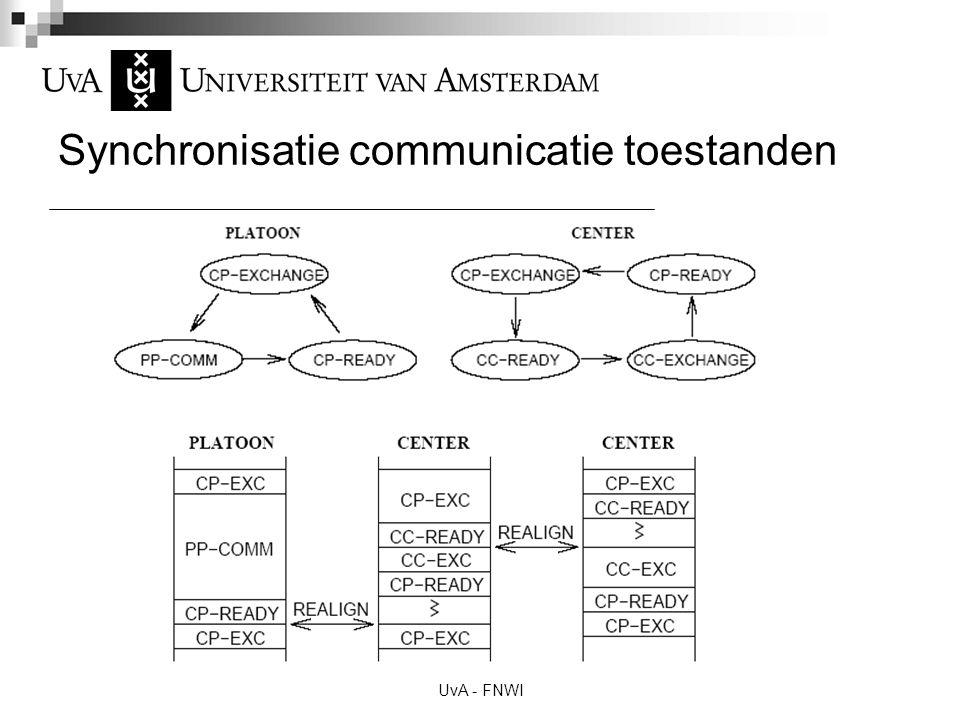 UvA - FNWI Synchronisatie communicatie toestanden