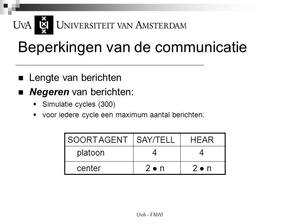 UvA - FNWI Beperkingen van de communicatie Lengte van berichten Negeren van berichten:  Simulatie cycles (300)  voor iedere cycle een maximum aantal berichten: SOORT AGENTSAY/TELL HEAR platoon 4 4 center 2 ● n