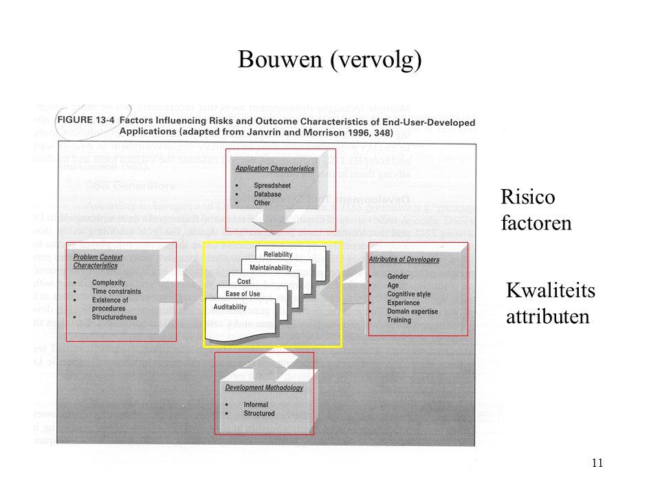 11 Bouwen (vervolg) Risico factoren Kwaliteits attributen