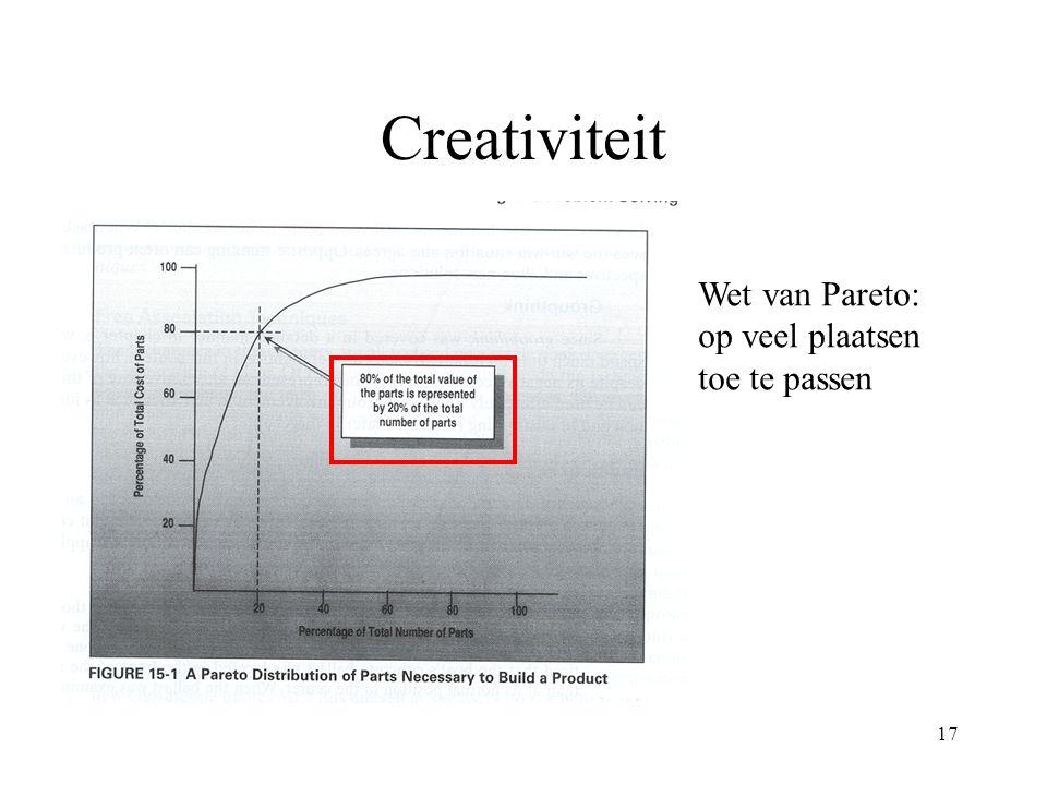 17 Creativiteit Wet van Pareto: op veel plaatsen toe te passen