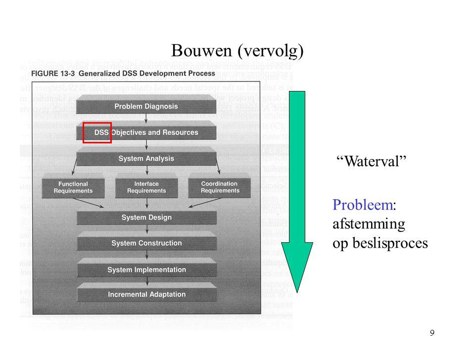 9 Bouwen (vervolg) Waterval Probleem: afstemming op beslisproces