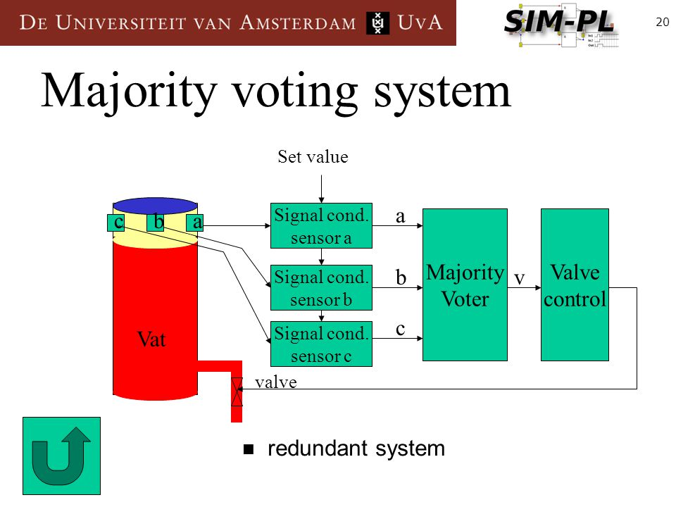 20 Majority voting system redundant system Majority Voter Signal cond.