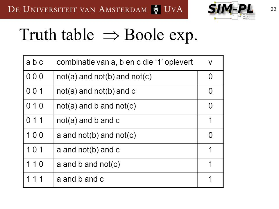23 Truth table  Boole exp. a b ccombinatie van a, b en c die '1' oplevertv 0 0 0not(a) and not(b) and not(c)0 0 0 1not(a) and not(b) and c0 0 1 0not(