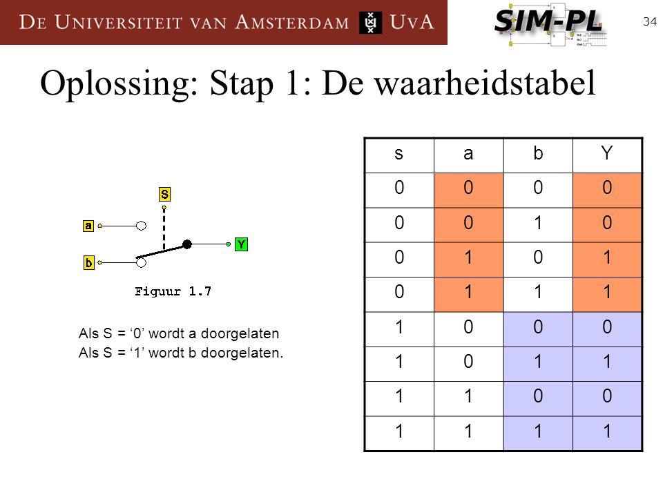 34 Oplossing: Stap 1: De waarheidstabel sabY 0000 0010 0101 0111 1000 1011 1100 1111 Als S = '0' wordt a doorgelaten Als S = '1' wordt b doorgelaten.