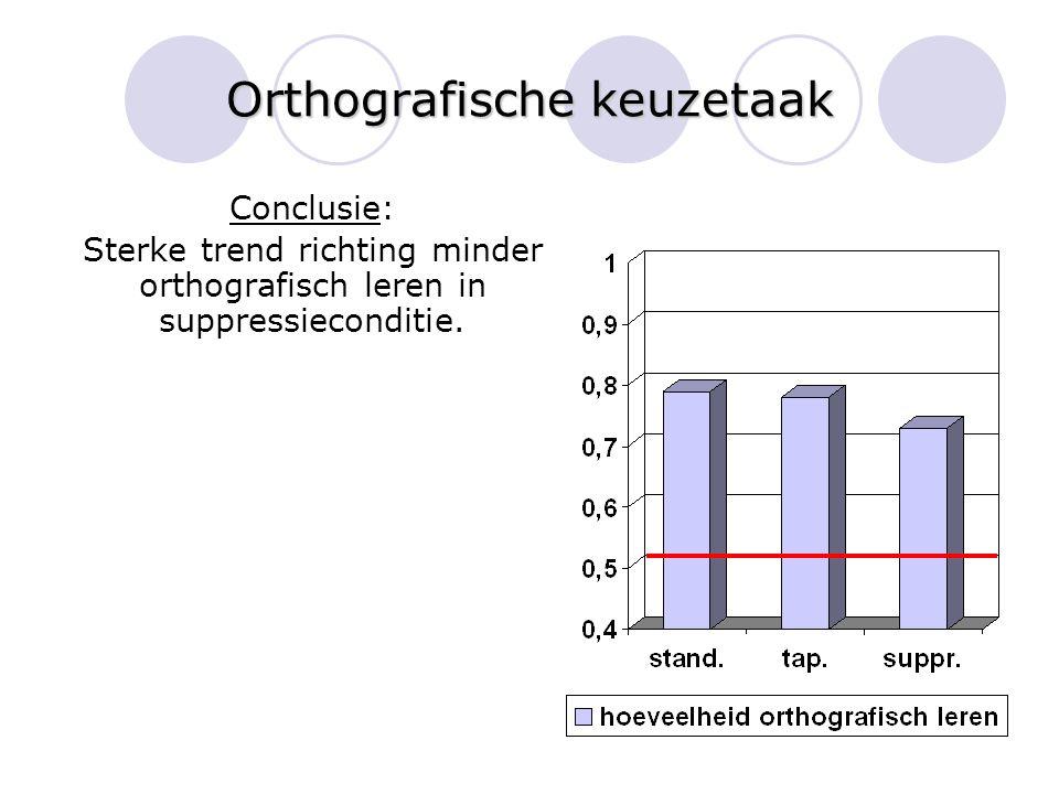 Orthografische keuzetaak Conclusie: Sterke trend richting minder orthografisch leren in suppressieconditie.