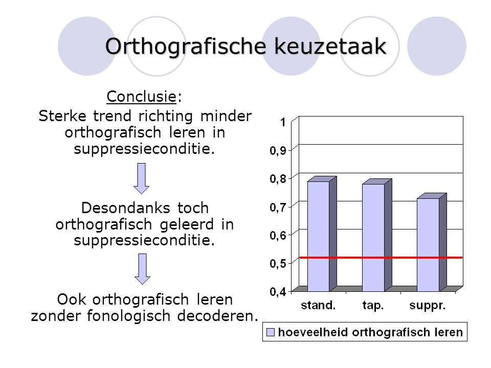 Orthografische keuzetaak Conclusie: Sterke trend richting minder orthografisch leren in suppressieconditie. Desondanks toch orthografisch geleerd in s