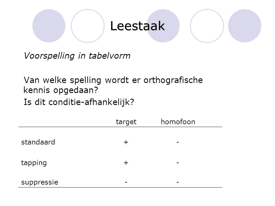 Leestaak Voorspelling in tabelvorm Van welke spelling wordt er orthografische kennis opgedaan? Is dit conditie-afhankelijk? targethomofoon standaard+