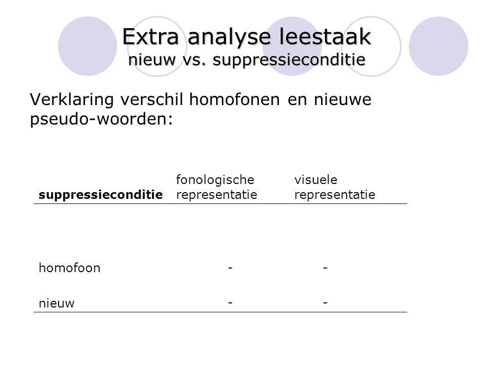 Extra analyse leestaak nieuw vs. suppressieconditie Verklaring verschil homofonen en nieuwe pseudo-woorden: suppressieconditie fonologische representa