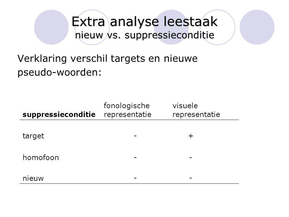 Extra analyse leestaak nieuw vs. suppressieconditie Verklaring verschil targets en nieuwe pseudo-woorden: suppressieconditie fonologische representati