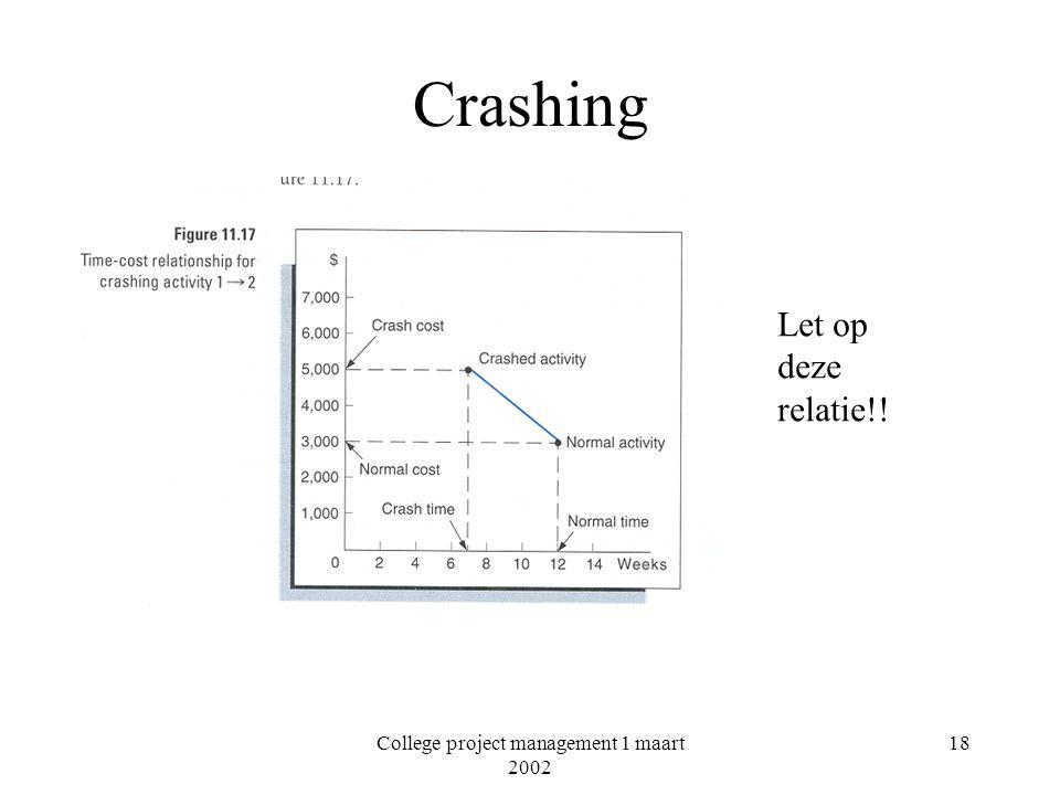 College project management 1 maart 2002 18 Crashing Let op deze relatie!!