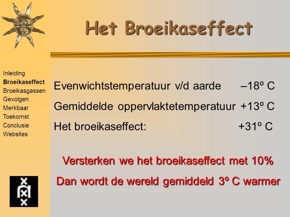 Inleiding Broeikaseffect Broeikasgassen Gevolgen Merkbaar Toekomst Conclusie Websites Broeikaseffect: Hoe werkt het  Zonnestraling verwarmt de aarde –Ongeveer 30% daarvan wordt gereflecteerd (o.a.