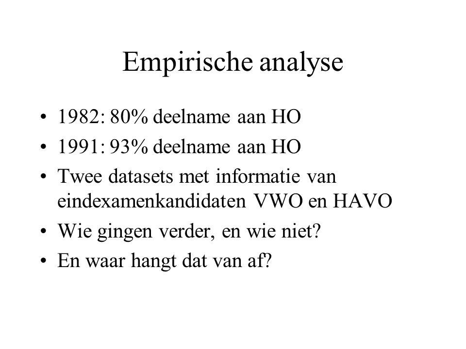 Empirische analyse 1982: 80% deelname aan HO 1991: 93% deelname aan HO Twee datasets met informatie van eindexamenkandidaten VWO en HAVO Wie gingen ve