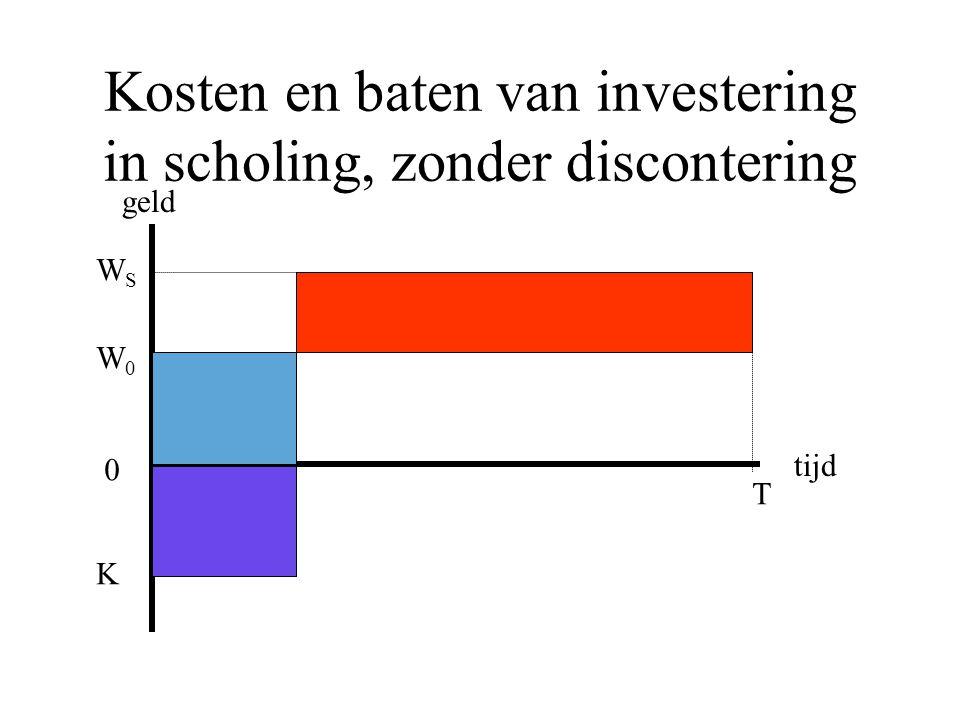 Kosten en baten van investering in scholing, zonder discontering geld tijd K 0 W0W0 WSWS T