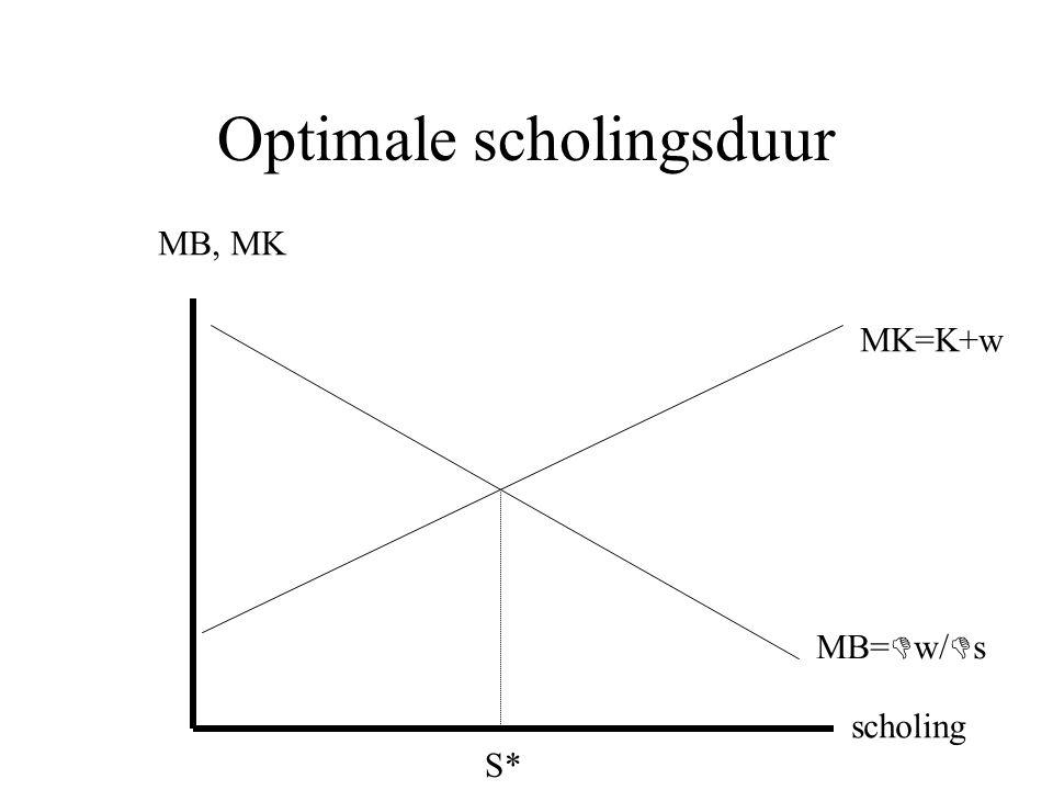 Optimale scholingsduur MB, MK scholing MB=  w/  s MK=K+w S*
