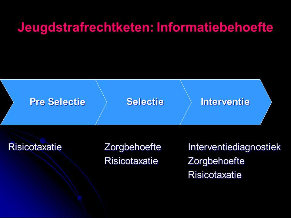 Jeugdstrafrechtketen: Informatiebehoefte Interventie Pre Selectie Selectie RisicotaxatieZorgbehoefteRisicotaxatieInterventiediagnostiekZorgbehoefteRis