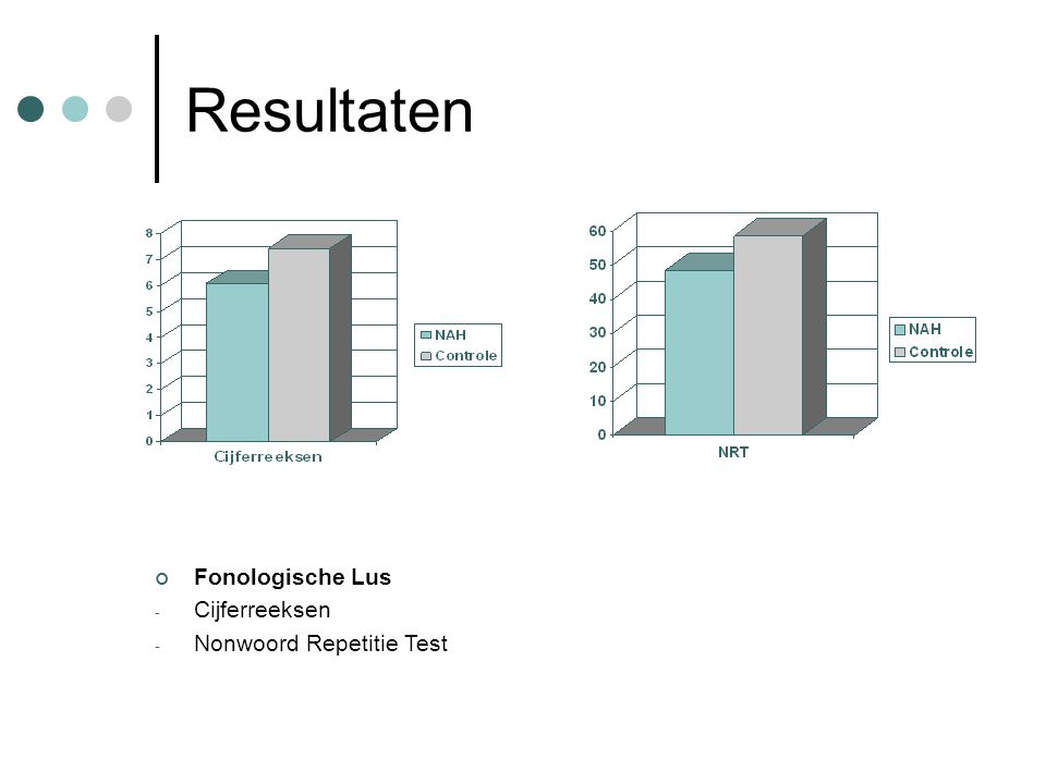 Resultaten Fonologische Lus - Cijferreeksen - Nonwoord Repetitie Test