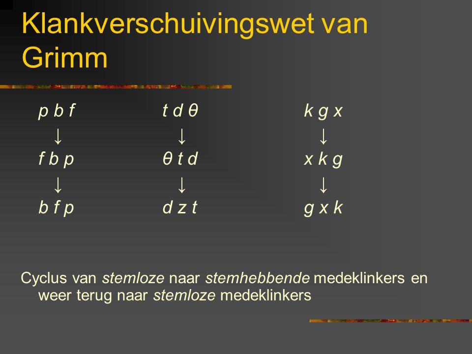 Klankverschuivingswet van Grimm p b f t d θk g x ↓ ↓ ↓ f b p θ t dx k g ↓ ↓ ↓ b f pd z tg x k Cyclus van stemloze naar stemhebbende medeklinkers en weer terug naar stemloze medeklinkers