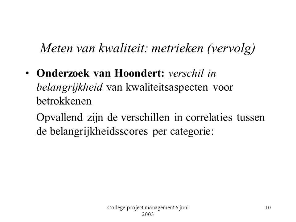 College project management 6 juni 2003 10 Meten van kwaliteit: metrieken (vervolg) Onderzoek van Hoondert: verschil in belangrijkheid van kwaliteitsas
