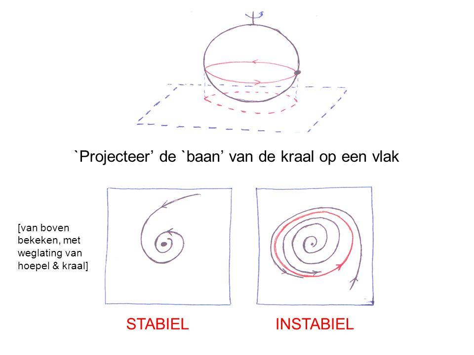 `Projecteer' de `baan' van de kraal op een vlak STABIELINSTABIEL [van boven bekeken, met weglating van hoepel & kraal]