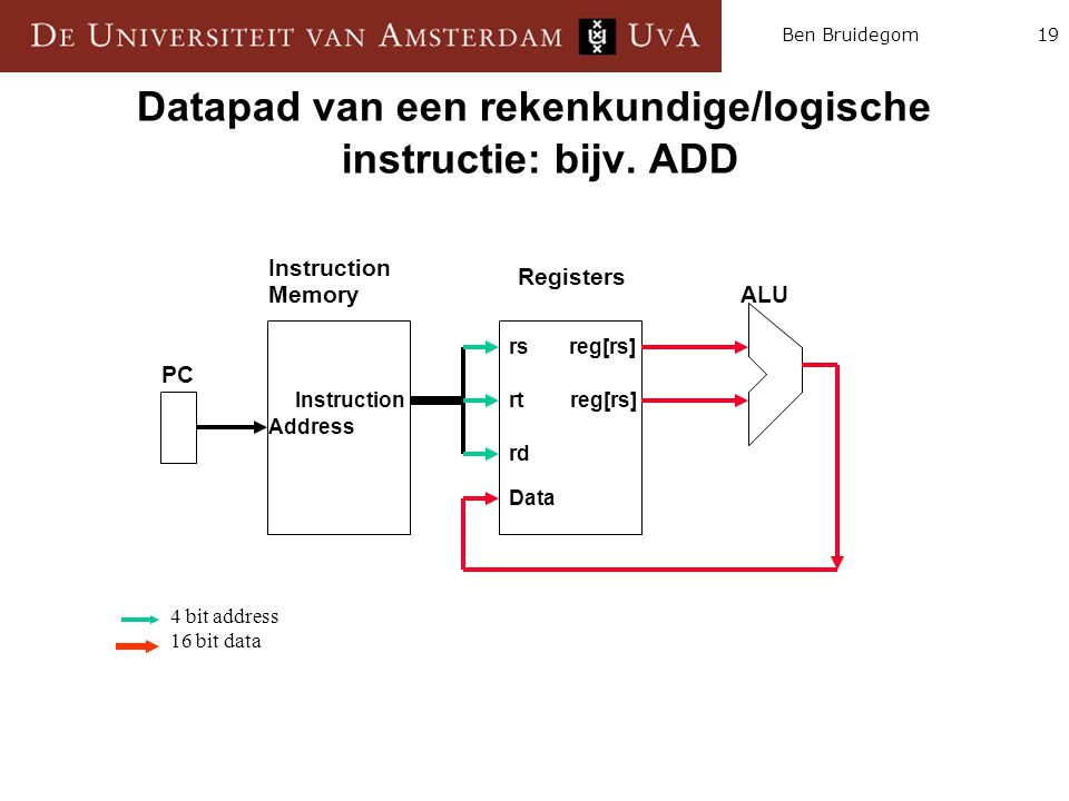 19Ben Bruidegom Datapad van een rekenkundige/logische instructie: bijv. ADD Instruction Memory Registers ALU PC Instruction Address rs reg[rs] rt reg[