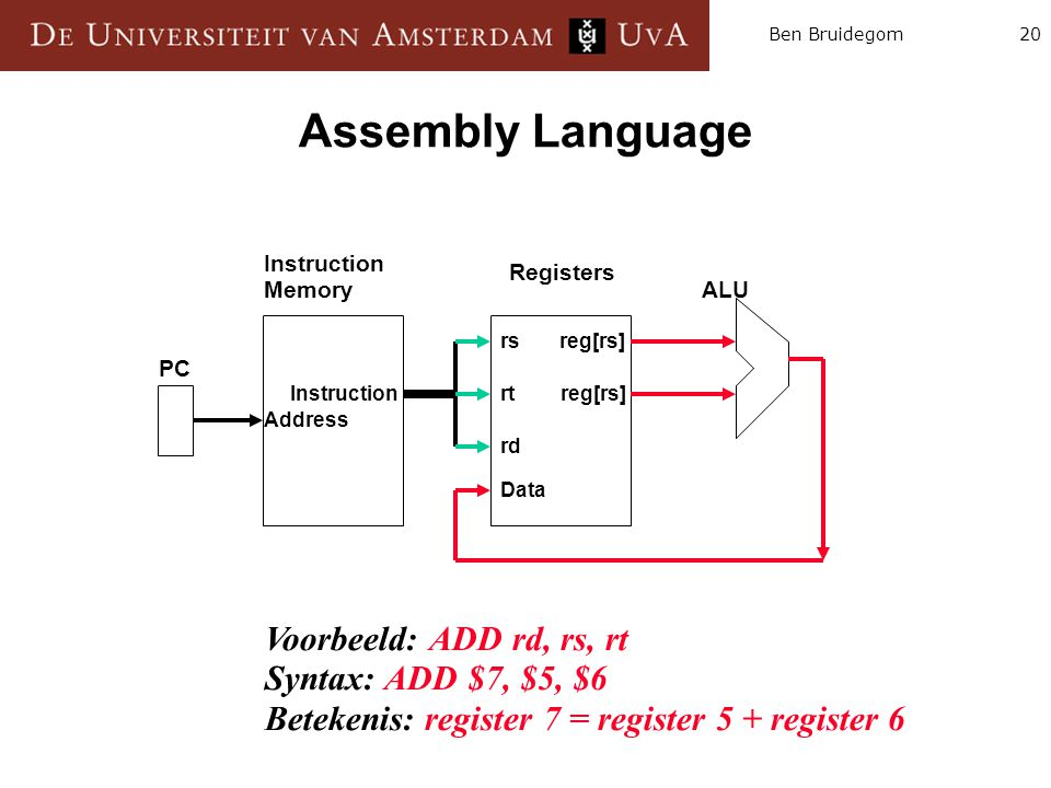 20Ben Bruidegom Assembly Language Instruction Memory Registers ALU PC Instruction Address rs reg[rs] rt reg[rs] rd Data Voorbeeld: ADD rd, rs, rt Synt