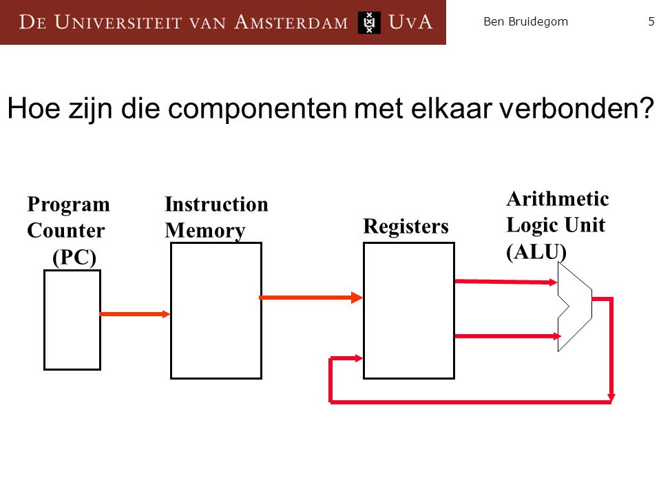16Ben Bruidegom Program Counter (PC) Instruction Memory Arithmetic Logic Unit (ALU) Program Counter (PC) Registers De PC houdt het nummer van de instructie bij die wordt uitgevoerd en geeft dat door aan het instructiegeheugen.