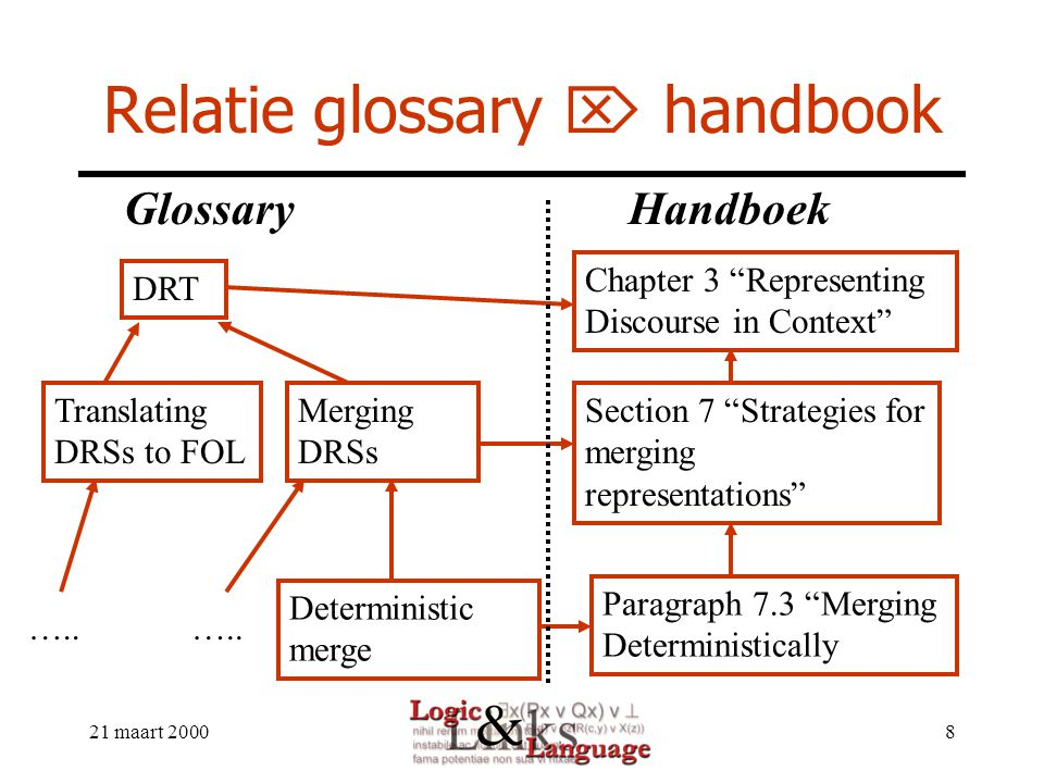 21 maart 20008 Relatie glossary  handbook DRT Merging DRSs Deterministic merge Translating DRSs to FOL GlossaryHandboek Section 7 Strategies for merging representations Chapter 3 Representing Discourse in Context Paragraph 7.3 Merging Deterministically …..