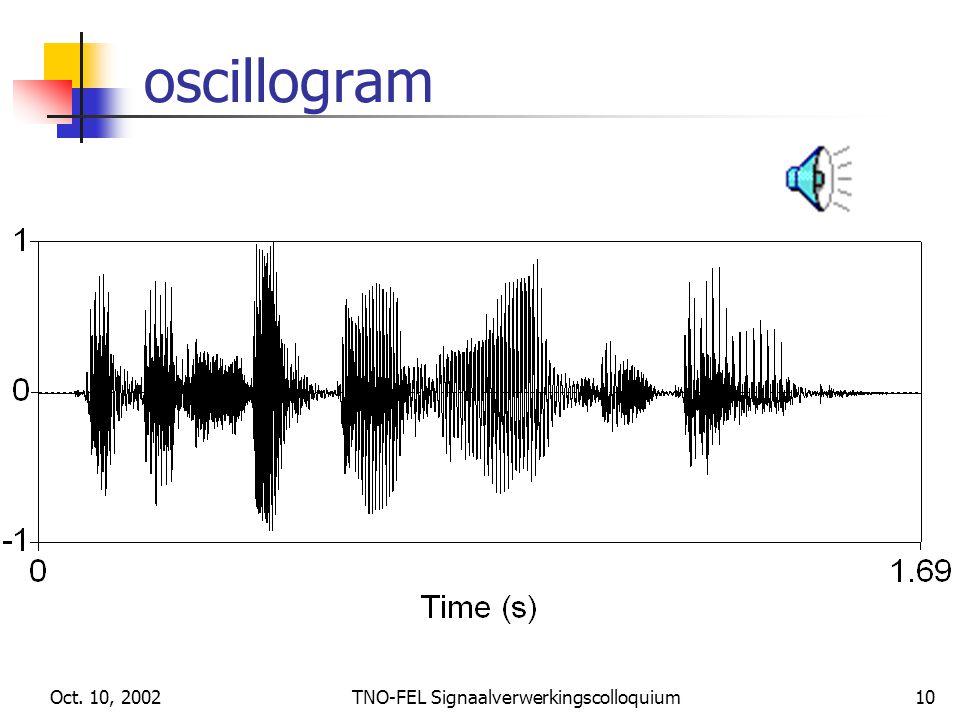 Oct. 10, 2002TNO-FEL Signaalverwerkingscolloquium10 oscillogram