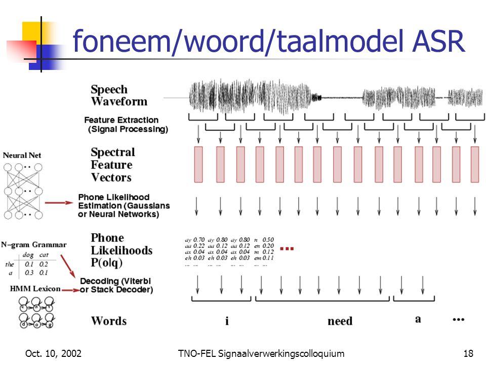 Oct. 10, 2002TNO-FEL Signaalverwerkingscolloquium18 foneem/woord/taalmodel ASR