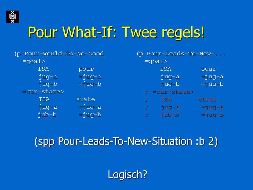 Pour What-If: Twee regels! (p Pour-Would-Do-No-Good =goal> ISA pour jug-a =jug-a jug-b =jug-b =cur-state> ISA state jug-a =jug-a jub-b =jug-b (p Pour-