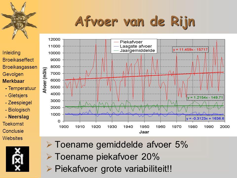 Inleiding Broeikaseffect Broeikasgassen Gevolgen Merkbaar - Temperatuur - Gletsjers - Zeespiegel - Biologisch - Neerslag Toekomst Conclusie Websites Afvoer van de Rijn  Toename gemiddelde afvoer 5%  Toename piekafvoer 20%  Piekafvoer grote variabiliteit!!