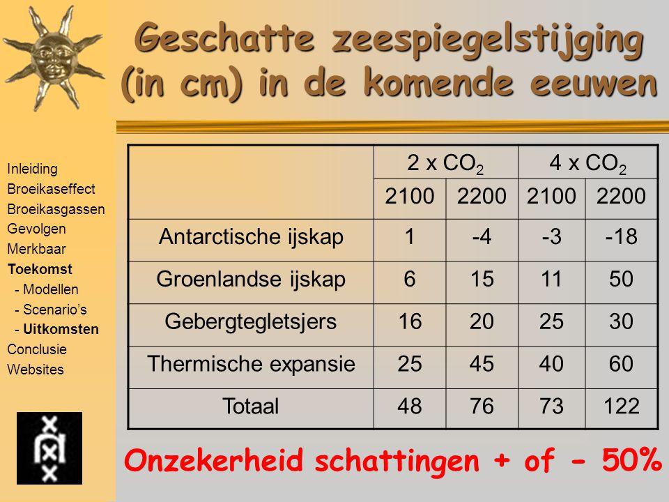 Inleiding Broeikaseffect Broeikasgassen Gevolgen Merkbaar Toekomst - Modellen - Scenario's - Uitkomsten Conclusie Websites Geschatte zeespiegelstijging (in cm) in de komende eeuwen 2 x CO 2 4 x CO 2 2100220021002200 Antarctische ijskap1-4-3-18 Groenlandse ijskap6151150 Gebergtegletsjers16202530 Thermische expansie25454060 Totaal487673122 Onzekerheid schattingen + of - 50%