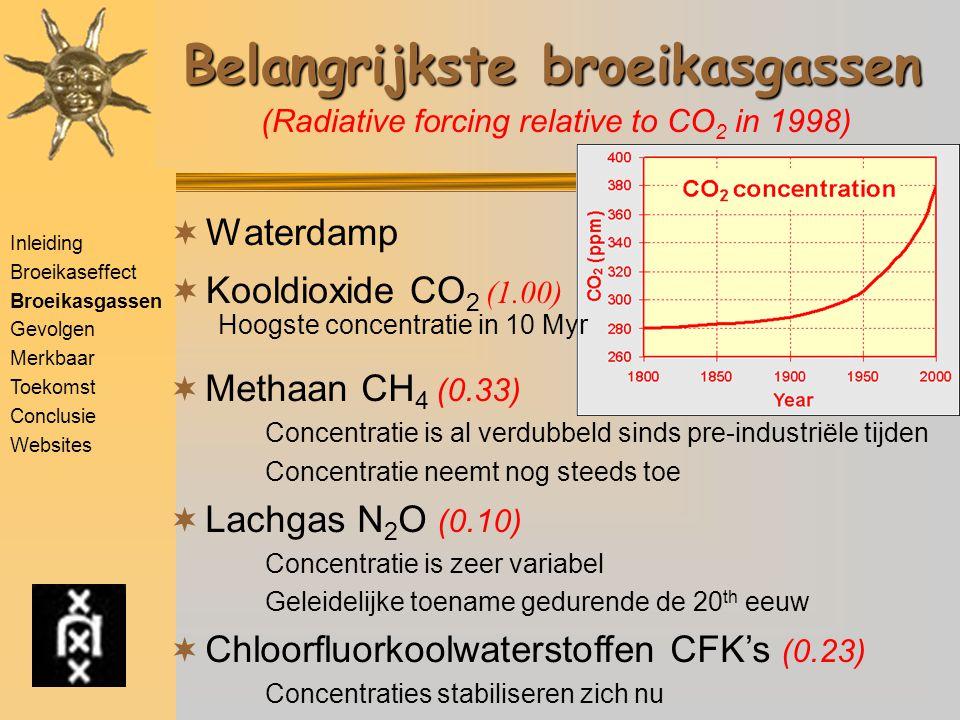 Inleiding Broeikaseffect Broeikasgassen Gevolgen Merkbaar Toekomst Conclusie Websites Belangrijkste broeikasgassen  Waterdamp  Kooldioxide CO 2 (1.00) Hoogste concentratie in 10 Myr  Methaan CH 4 (0.33) Concentratie is al verdubbeld sinds pre-industriële tijden Concentratie neemt nog steeds toe  Lachgas N 2 O (0.10) Concentratie is zeer variabel Geleidelijke toename gedurende de 20 th eeuw  Chloorfluorkoolwaterstoffen CFK's (0.23) Concentraties stabiliseren zich nu (Radiative forcing relative to CO 2 in 1998)