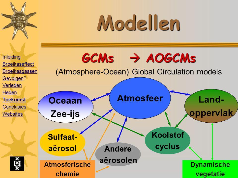 Modellen GCMs  AOGCMs (Atmosphere-Ocean) Global Circulation models Atmosfeer Oceaan Zee-ijs Land- oppervlak Andere aërosolen Sulfaat- aërosol Koolstof cyclus Atmosferische chemie Dynamische vegetatie Oceaan Zee-ijs Land- oppervlak Inleiding Broeikaseffect Broeikasgassen GevolgenGevolgen.