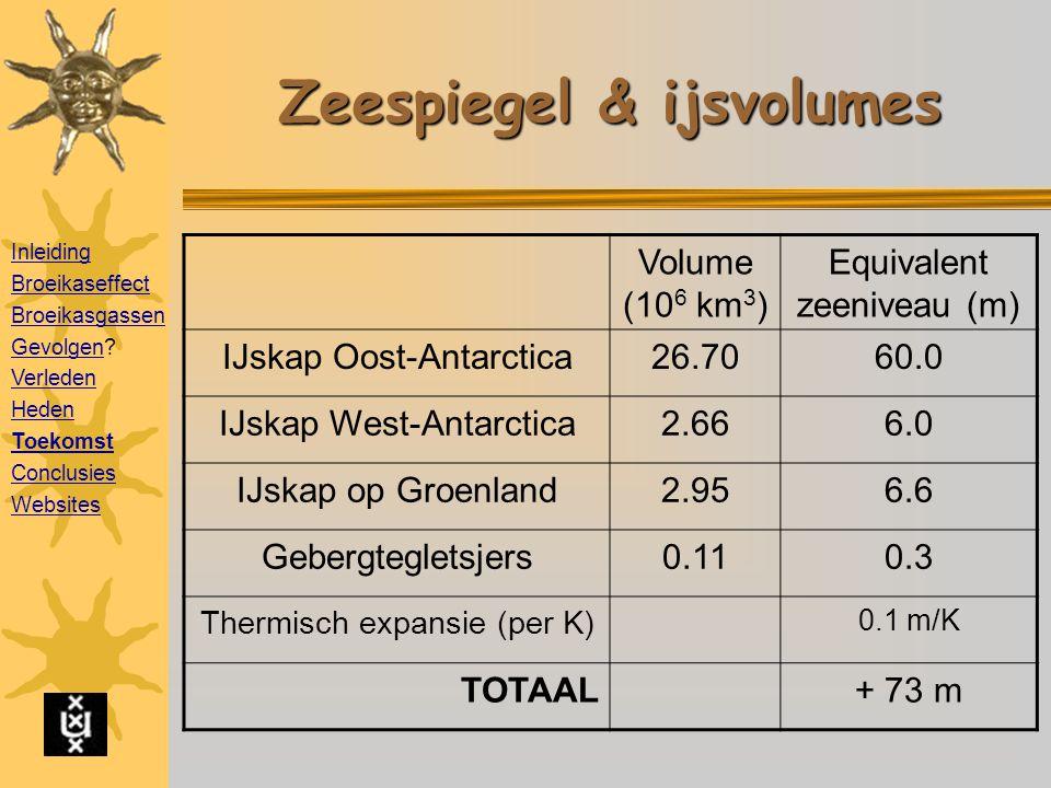 Zeespiegel & ijsvolumes Volume (10 6 km 3 ) Equivalent zeeniveau (m) IJskap Oost-Antarctica26.7060.0 IJskap West-Antarctica2.666.0 IJskap op Groenland2.956.6 Gebergtegletsjers0.110.3 Thermisch expansie (per K) 0.1 m/K TOTAAL+ 73 m Inleiding Broeikaseffect Broeikasgassen GevolgenGevolgen.