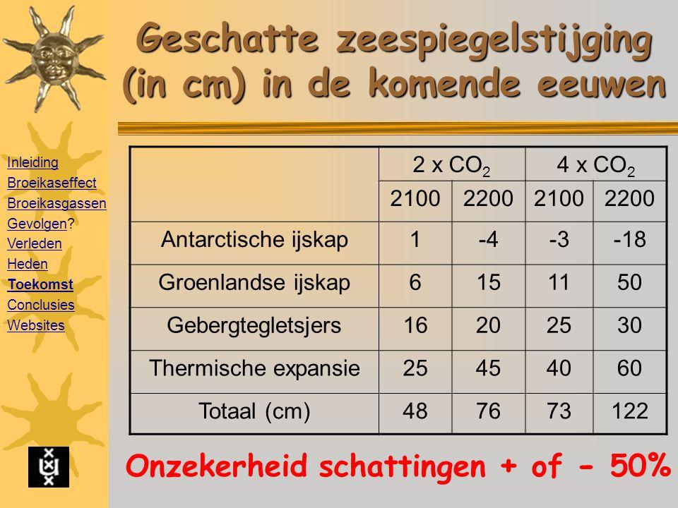 Geschatte zeespiegelstijging (in cm) in de komende eeuwen 2 x CO 2 4 x CO 2 2100220021002200 Antarctische ijskap1-4-3-18 Groenlandse ijskap6151150 Gebergtegletsjers16202530 Thermische expansie25454060 Totaal (cm)487673122 Onzekerheid schattingen + of - 50% Inleiding Broeikaseffect Broeikasgassen GevolgenGevolgen.