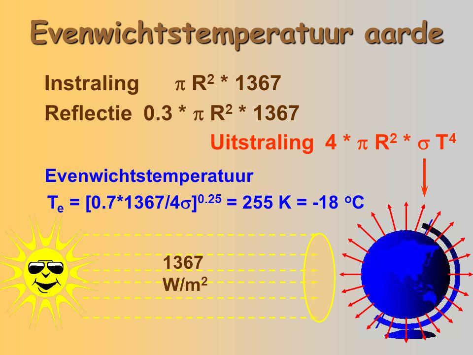 Evenwichtstemperatuur aarde 1367 W/m 2 Instraling  R 2 * 1367 Reflectie 0.3 *  R 2 * 1367 Uitstraling 4 *  R 2 *  T 4 Evenwichtstemperatuur T e = [0.7*1367/4  ] 0.25 = 255 K = -18 o C