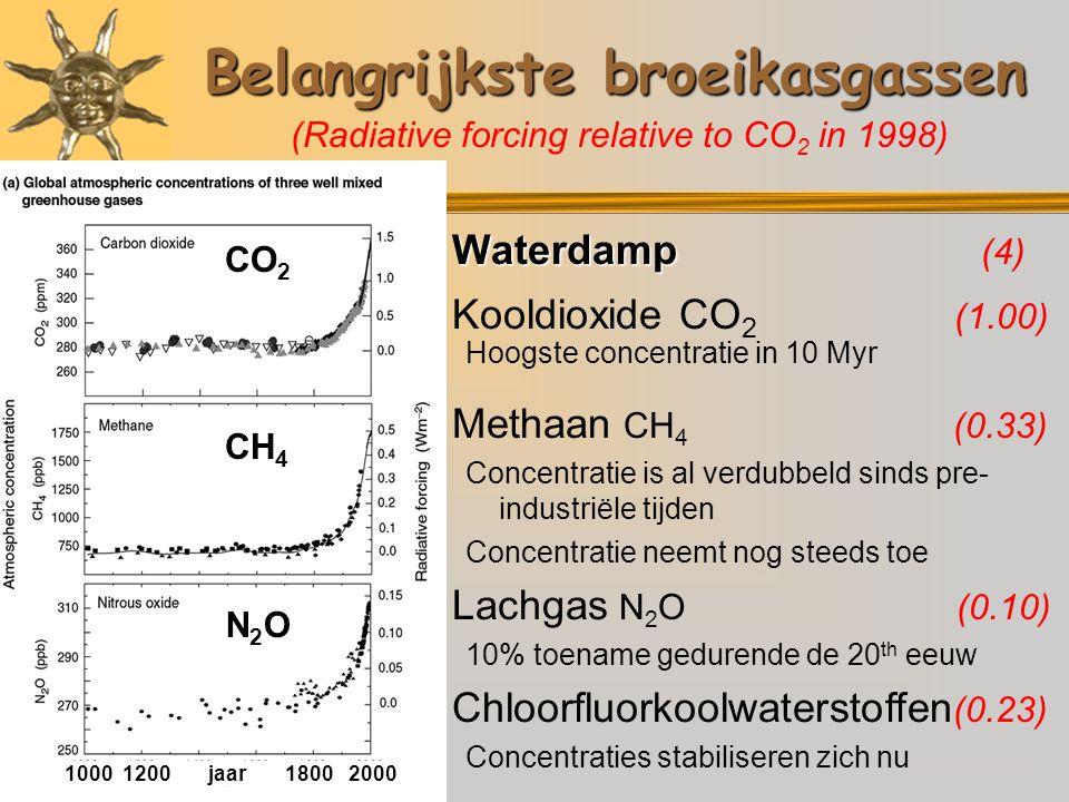 Belangrijkste broeikasgassen  Waterdamp  Waterdamp (4)  Kooldioxide CO 2 (1.00) Hoogste concentratie in 10 Myr  Methaan CH 4 (0.33) Concentratie is al verdubbeld sinds pre- industriële tijden Concentratie neemt nog steeds toe  Lachgas N 2 O (0.10) 10% toename gedurende de 20 th eeuw  Chloorfluorkoolwaterstoffen (0.23) Concentraties stabiliseren zich nu (Radiative forcing relative to CO 2 in 1998) 1000 1200 jaar 1800 2000 CO 2 CH 4 N2ON2O