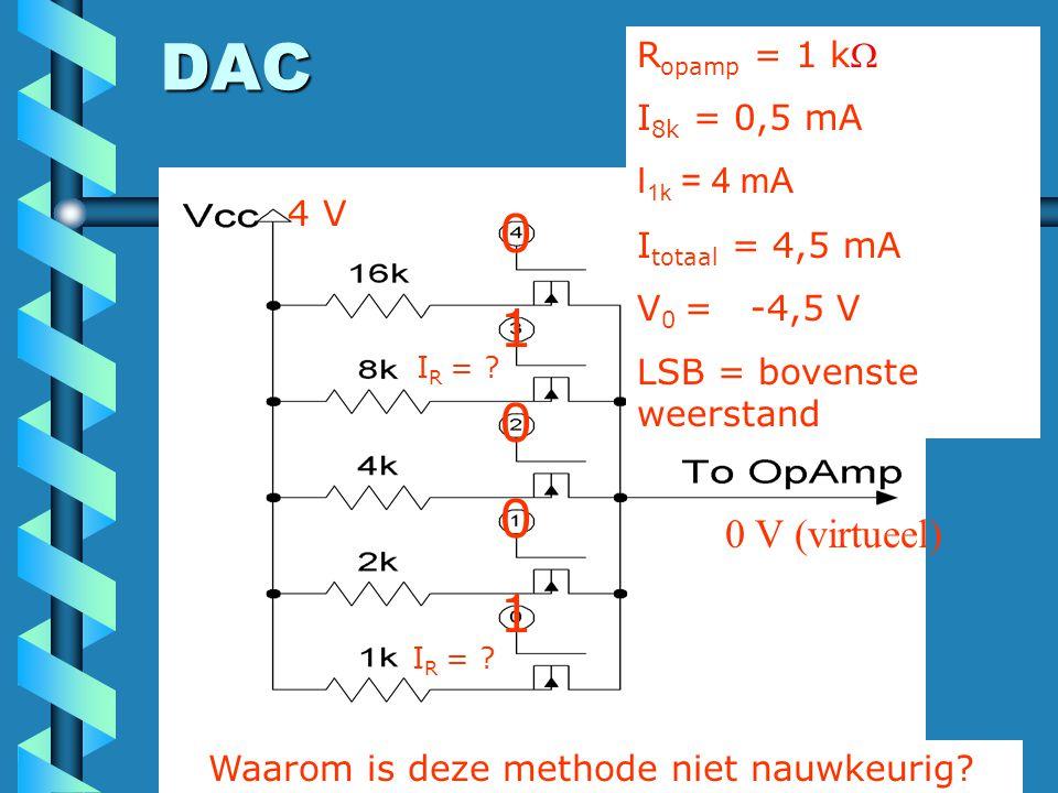 DAC 0100101001 4 V R opamp = 1 k I 8k = 0,5 mA I 1k = 4 mA I totaal = 4,5 mA V 0 = -4,5 V LSB = bovenste weerstand I R = ? Waarom is deze methode nie
