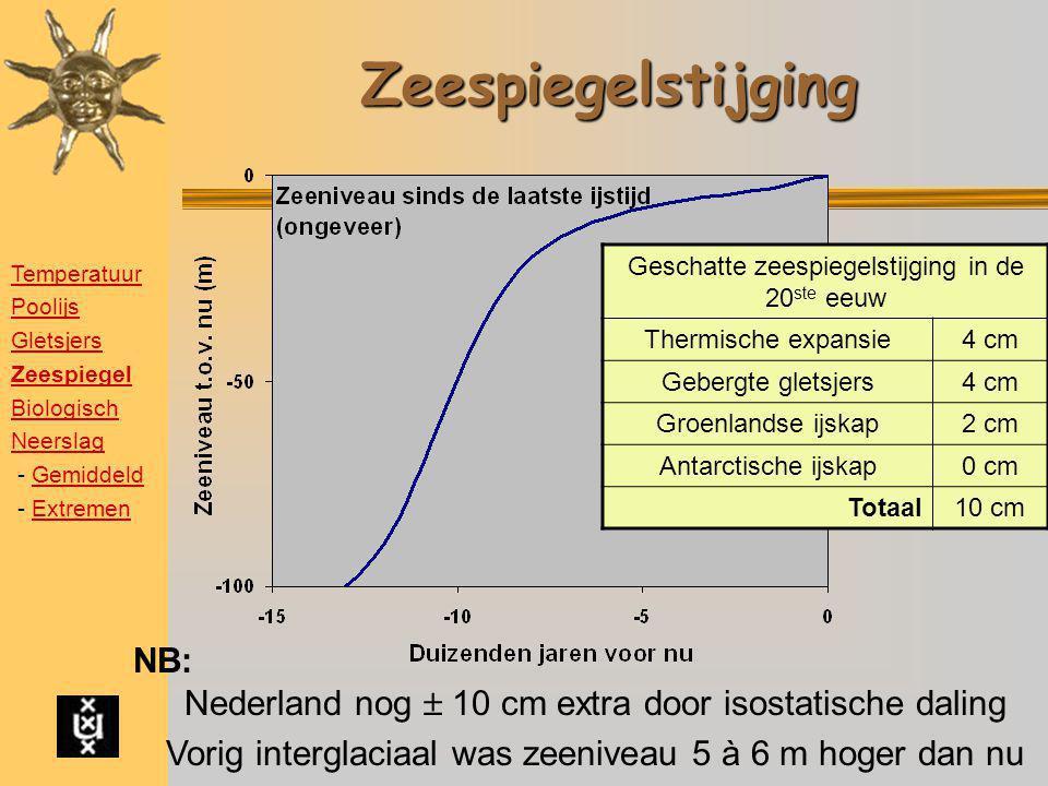 Zeespiegelstijging Geschatte zeespiegelstijging in de 20 ste eeuw Thermische expansie4 cm Gebergte gletsjers4 cm Groenlandse ijskap2 cm Antarctische i