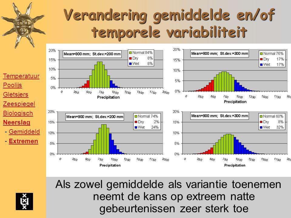 Stel:Normale neerslag 800 mm/jaar Met een standaardafwijking van 200 mm Droogteproblemen bij < 600 mm (rood) Te veel neerslag bij > 1000 mm (blauw) Ve