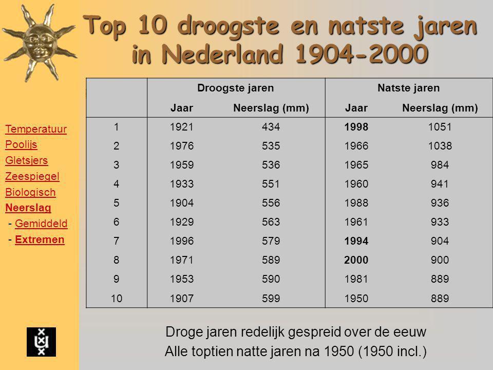 Top 10 droogste en natste jaren in Nederland 1904-2000 Droge jaren redelijk gespreid over de eeuw Alle toptien natte jaren na 1950 (1950 incl.) Droogs