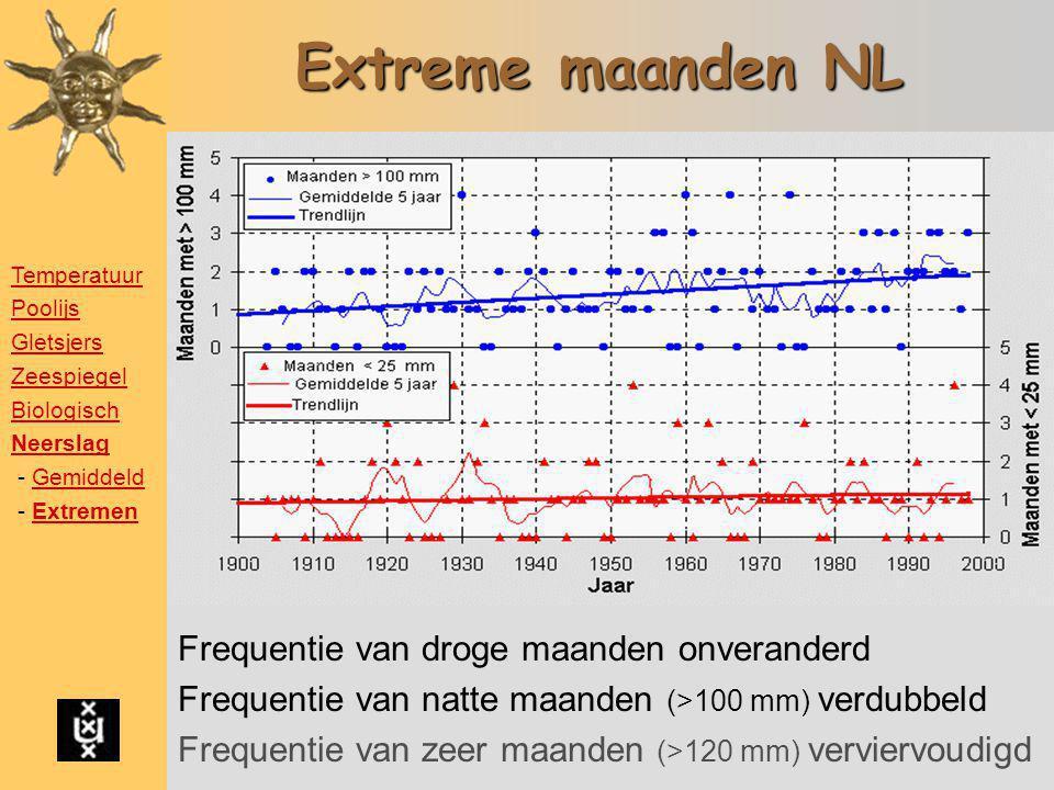 Extreme maanden NL Frequentie van droge maanden onveranderd Frequentie van natte maanden (>100 mm) verdubbeld Frequentie van zeer maanden (>120 mm) ve