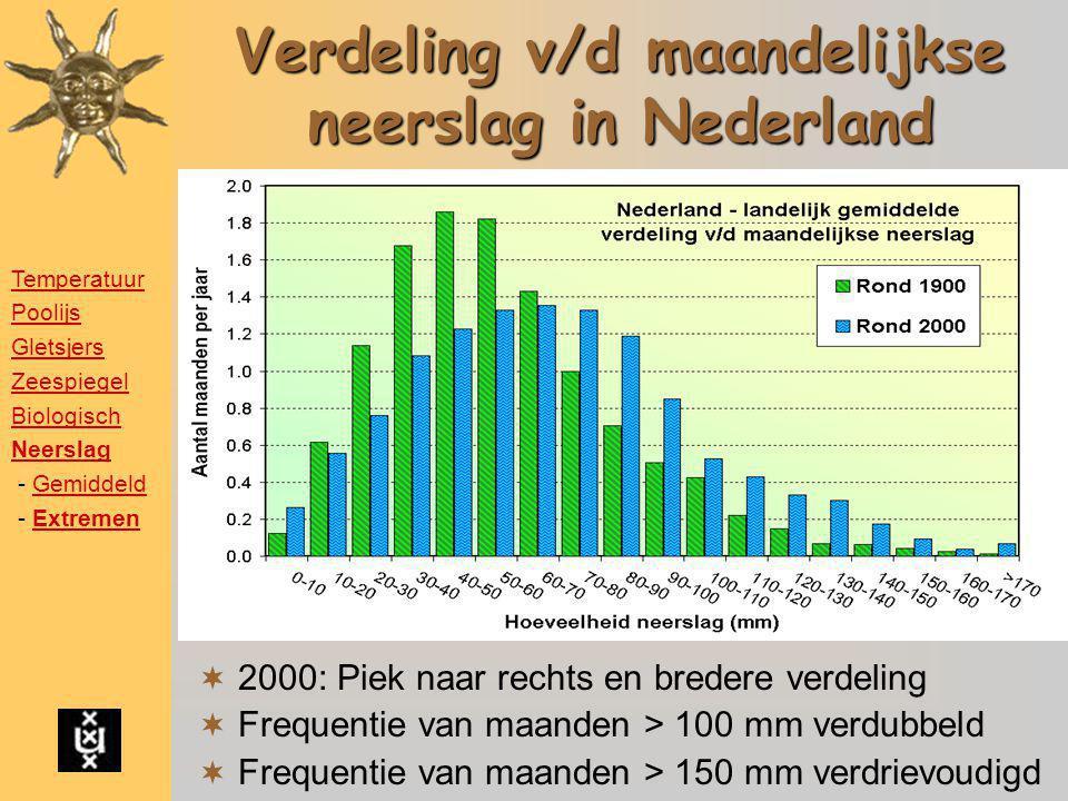 Verdeling v/d maandelijkse neerslag in Nederland  2000: Piek naar rechts en bredere verdeling  Frequentie van maanden > 100 mm verdubbeld  Frequent