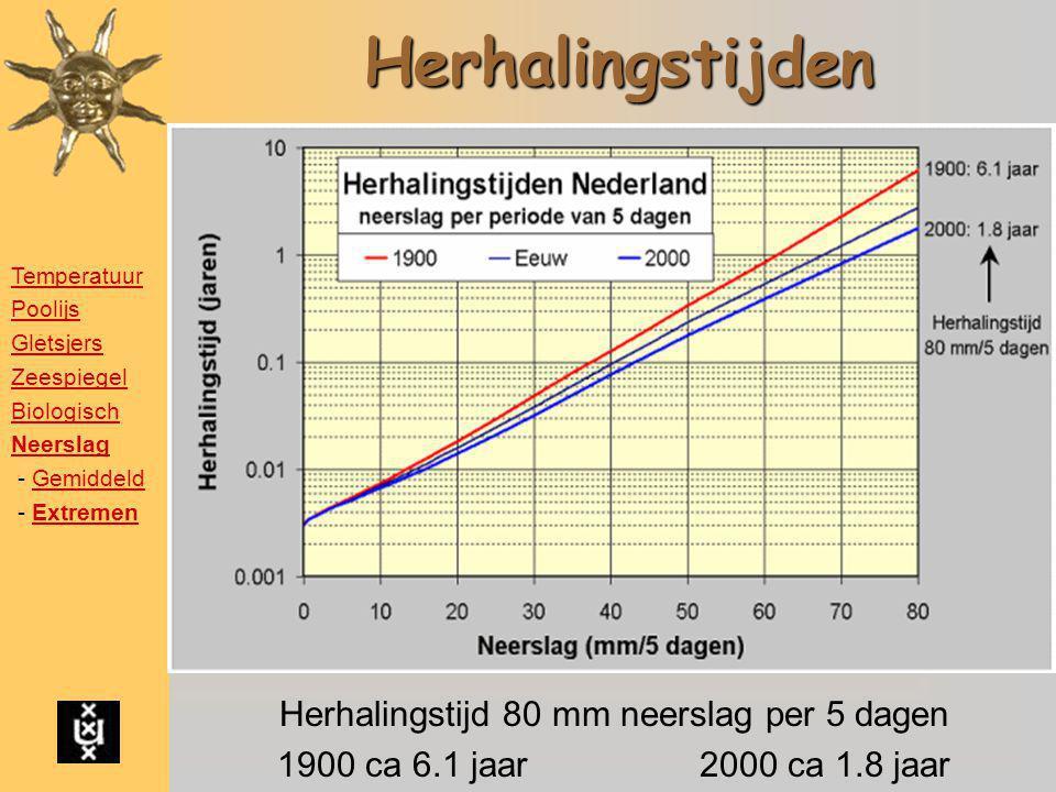 Herhalingstijden Herhalingstijd 80 mm neerslag per 5 dagen 1900 ca 6.1 jaar2000 ca 1.8 jaar Temperatuur Poolijs Gletsjers Zeespiegel Biologisch Neersl
