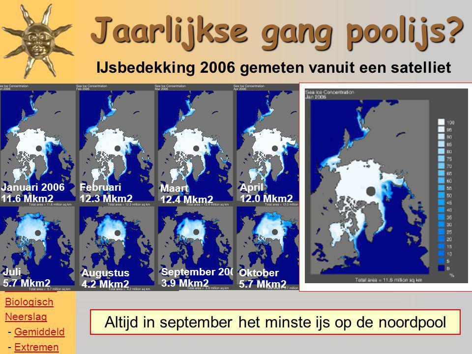 IJsbedekking in september 198019851990199520002005 Afname poolijs PER JAAR tussen 1980 en 2009 een oppervlak van 1.6 maal Nederland 2007 2009 Temperatuur Poolijs Gletsjers Zeespiegel Biologisch Neerslag - GemiddeldGemiddeld - ExtremenExtremen